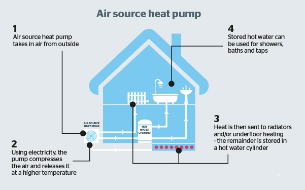 Diagram of air surce heat pump in a home