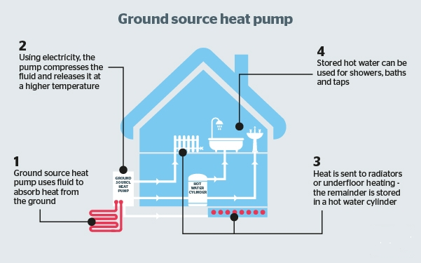 Diagram of ground sourced heat pump in a home